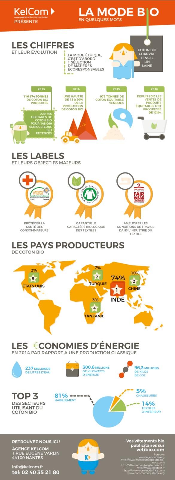 Infographie La Mode Bio En Quelques Mots Pôle Eco Conception