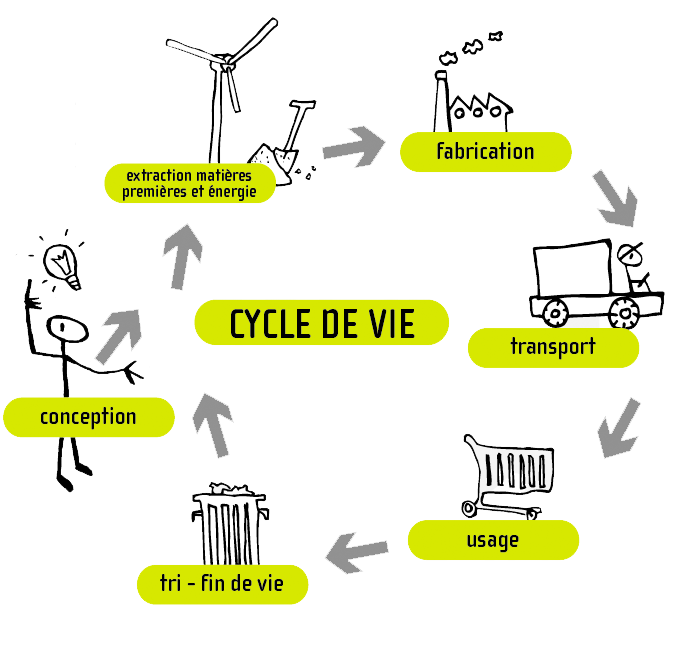 iso14001 et perspective du cycle de vie p le eco conception. Black Bedroom Furniture Sets. Home Design Ideas