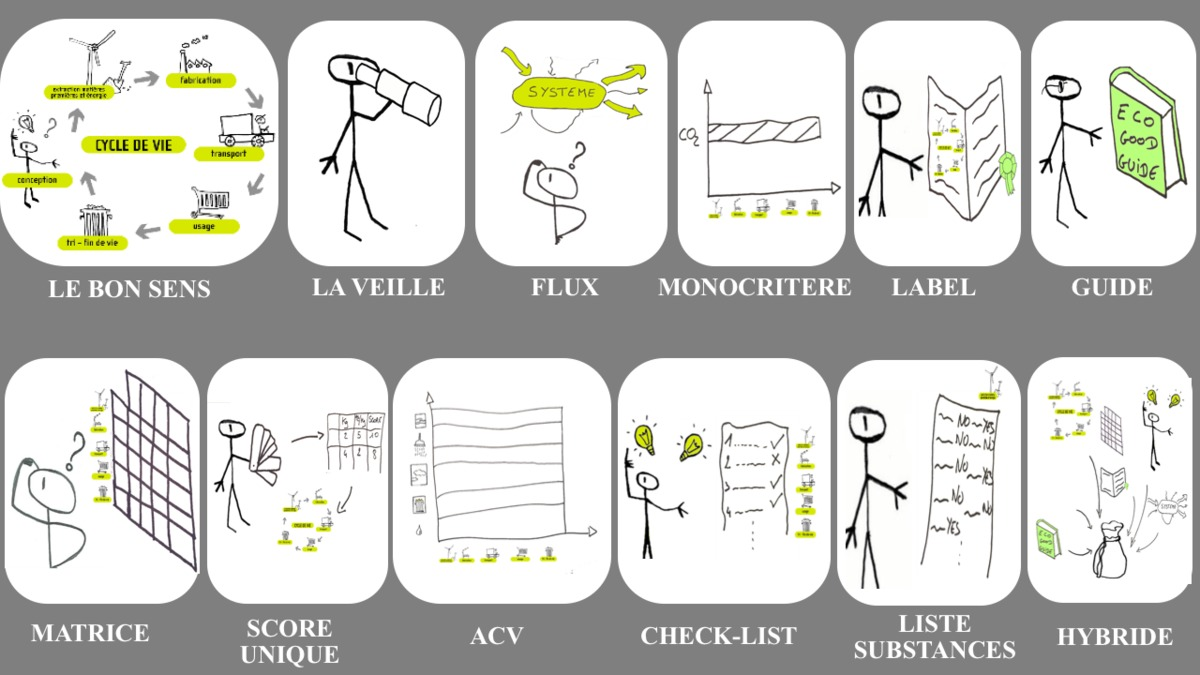 Guide des 12 cat gories d 39 outils en eco conception p le eco conception for Outil de conception salon